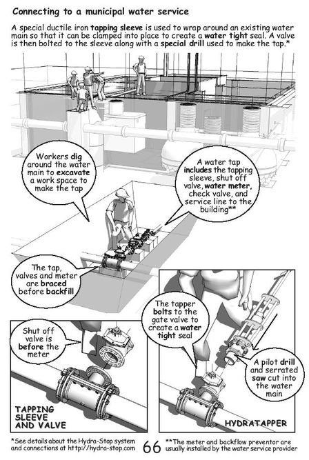 Insitebuilders - Being SUSTAINABLE, page 66