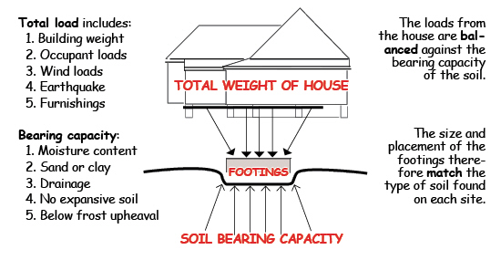 how to read a soil test for building