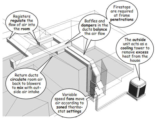Part 46 Heating Ventilation And Air Conditioning Hvac