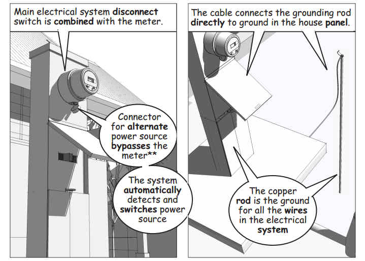 Part 49: Electrical Meter and Panel | 3D Construction Modeling